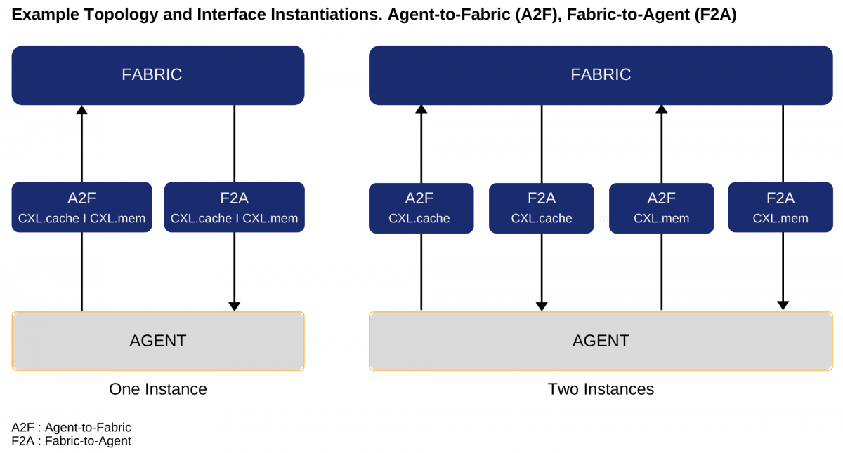 Example Topology and Interface Instantiations. Agent-to-Fabric (A2F), Fabric-to-Agent (F2A)