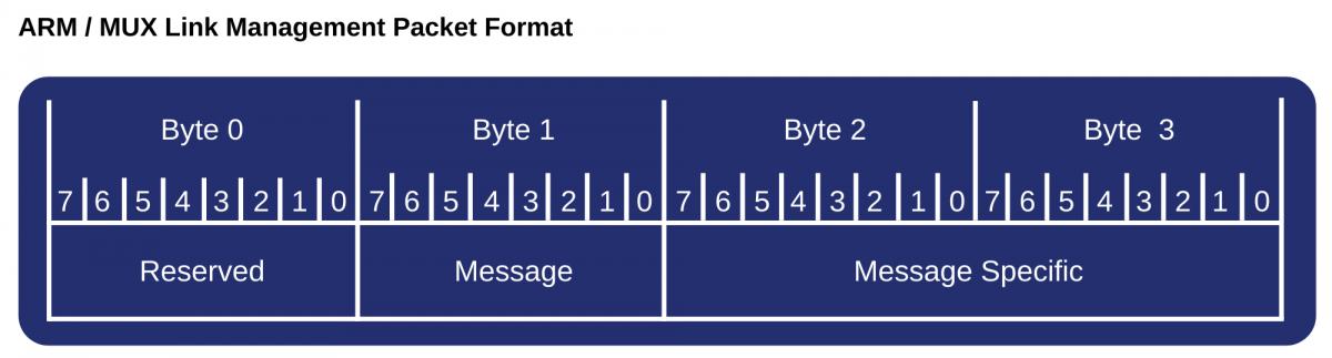 ARM / MUX Link Management Packet Format