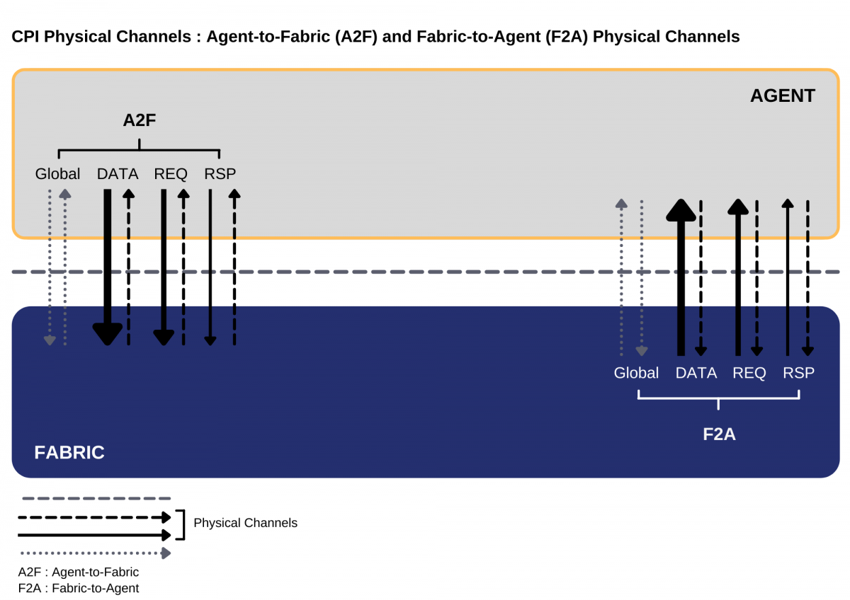 CPI Physical Channels Agent-to-Fabric (A2F) and Fabric-to-Agent (F2A) Physical Channels