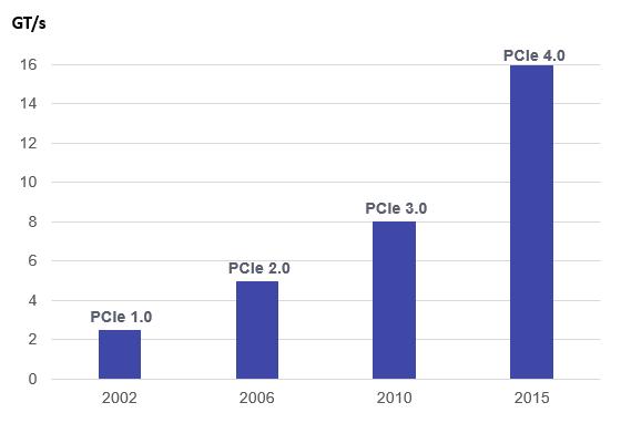 PCI Express 4 0, PCIe 4 0, PCIe Gen 4