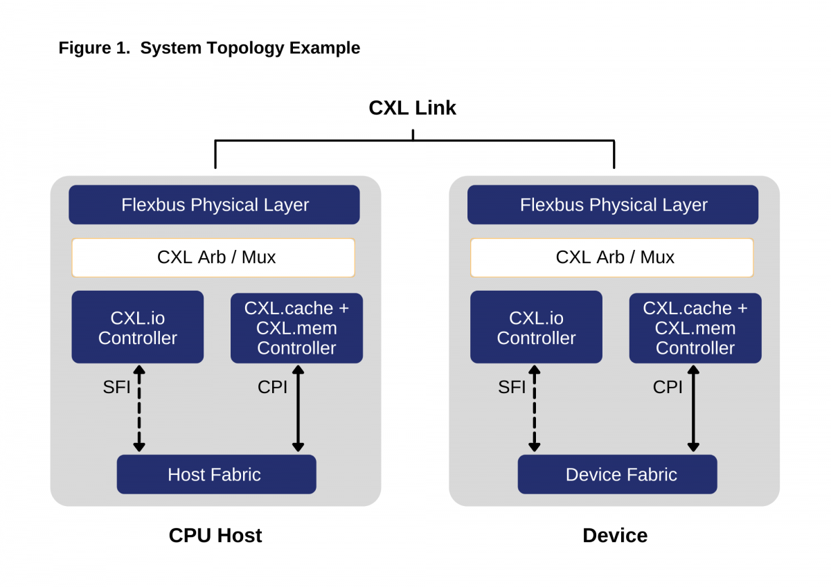 CXL System Topology Example