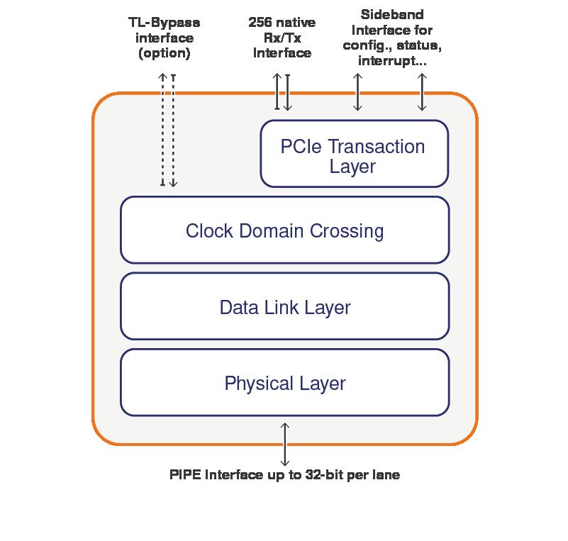 PCIe 3 0 Controller IP, PCIe Gen3 Controller IP