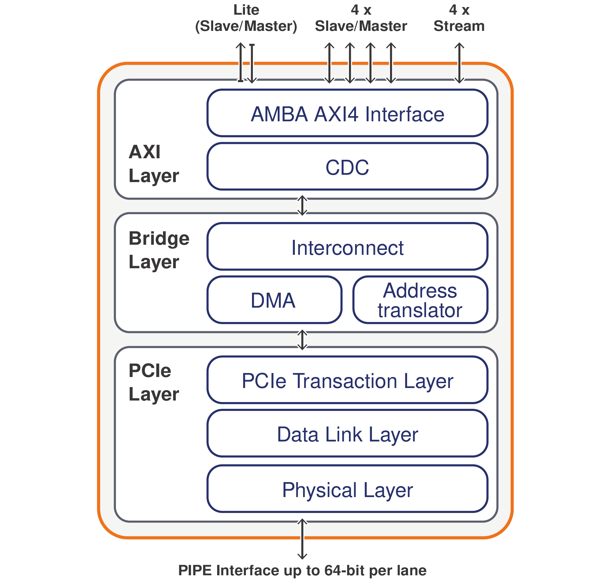 XpressRICH-AXI Controller IP for PCIe 5 0 | PLDA